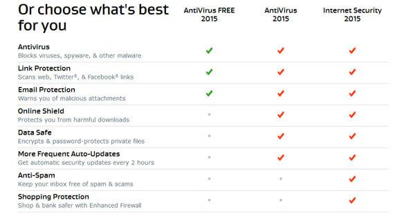 AVG Antivirus VS Avg iNTERNET SECURITY 2016